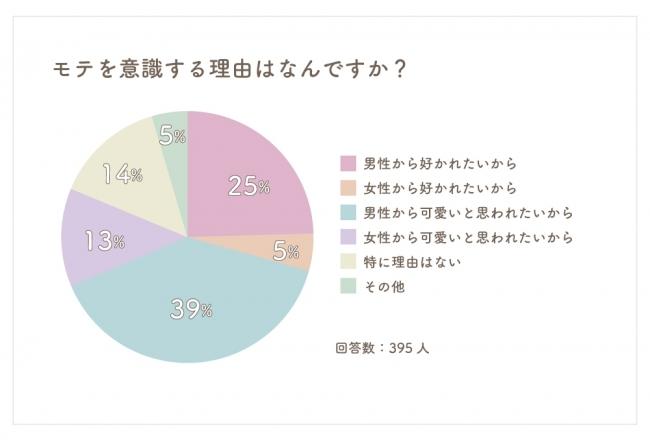 39%が男性から可愛いと思われたい!