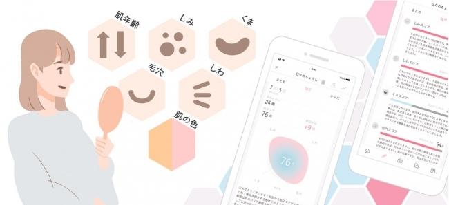 肌に影響を与えるものを分析|FACE LOG