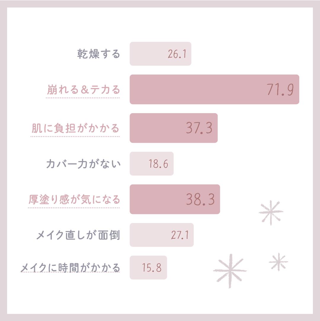 For:クッションファンデーション派
