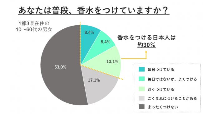 香水をつける日本人は約30%