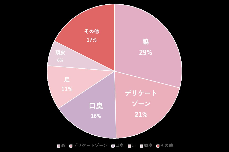 匂いアンケートの円グラフ