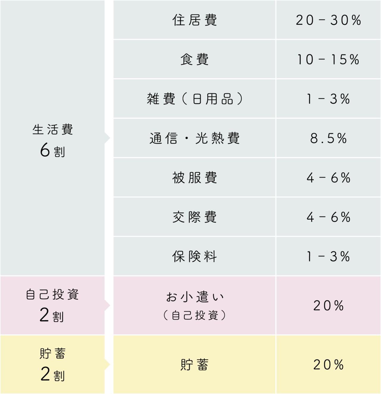 シングルの平均生活費の表