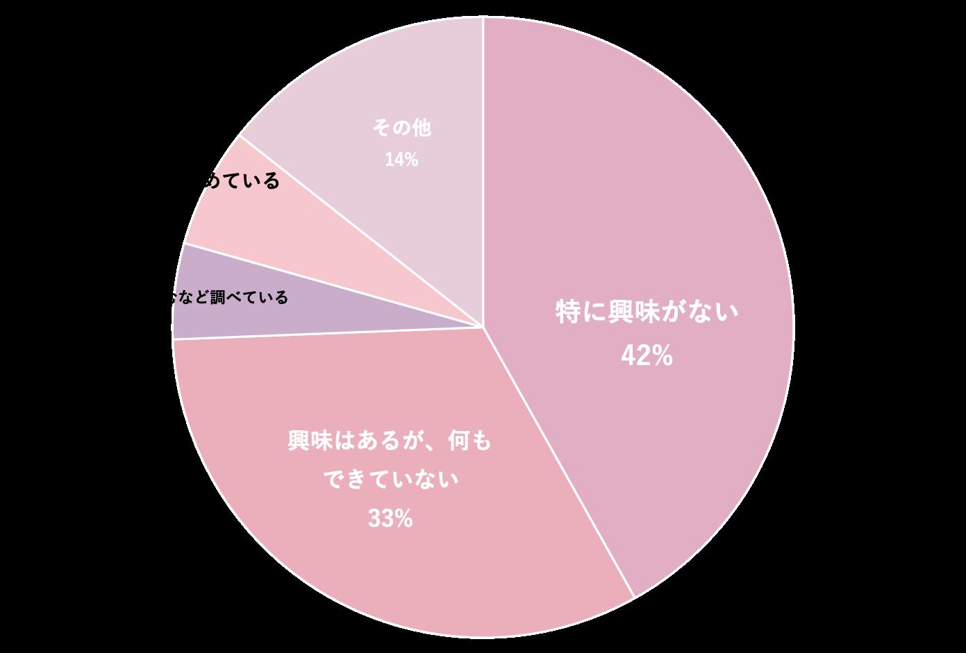 資産運用の円グラフ