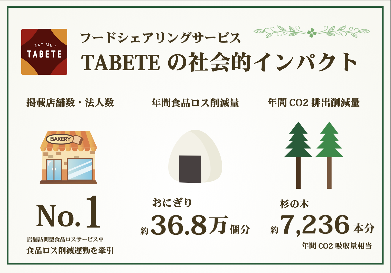 TABETEの社会的インパクト
