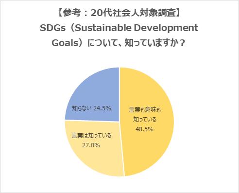 SDGsに関するアンケート調査結果
