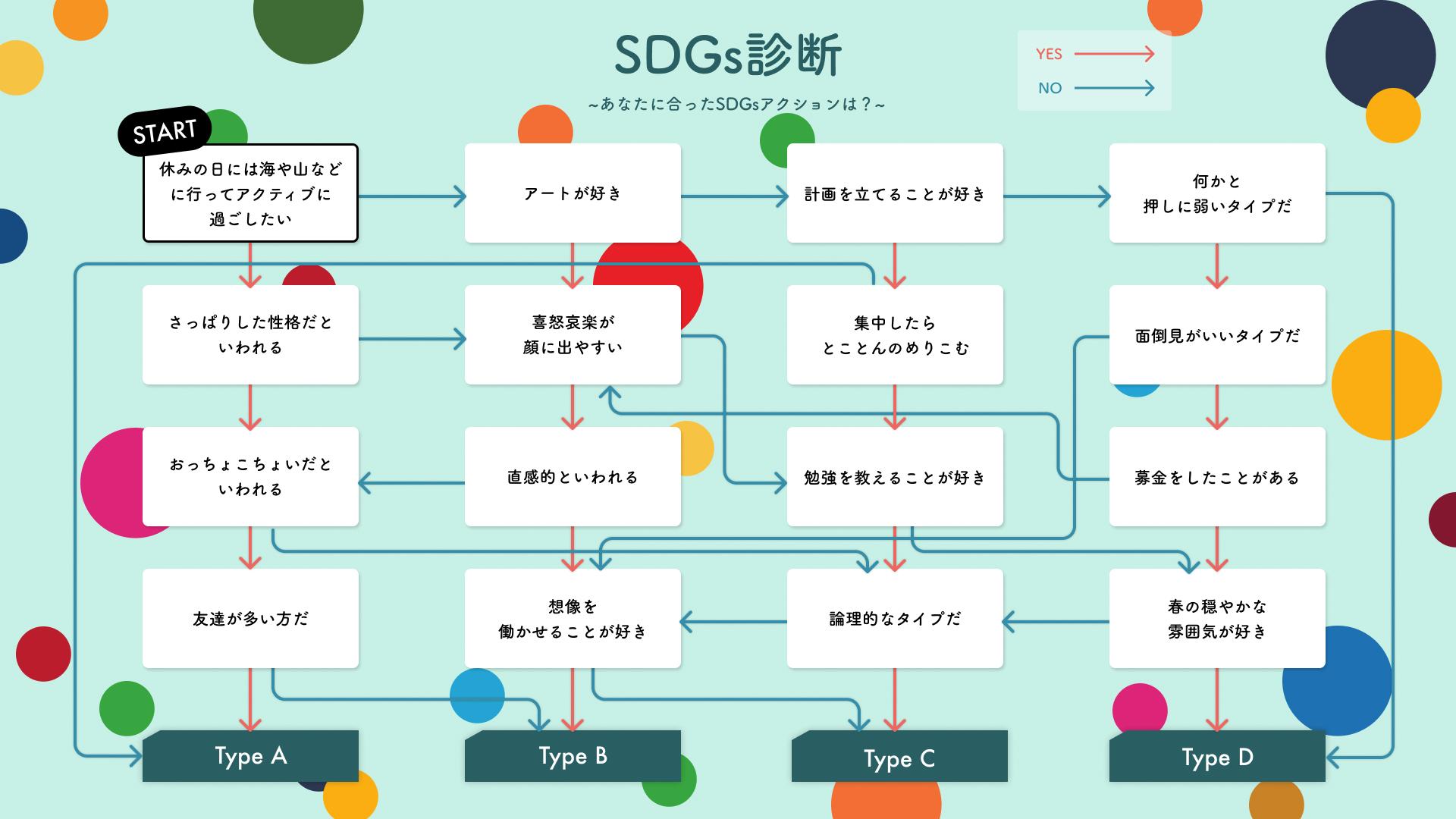 SDGs診断